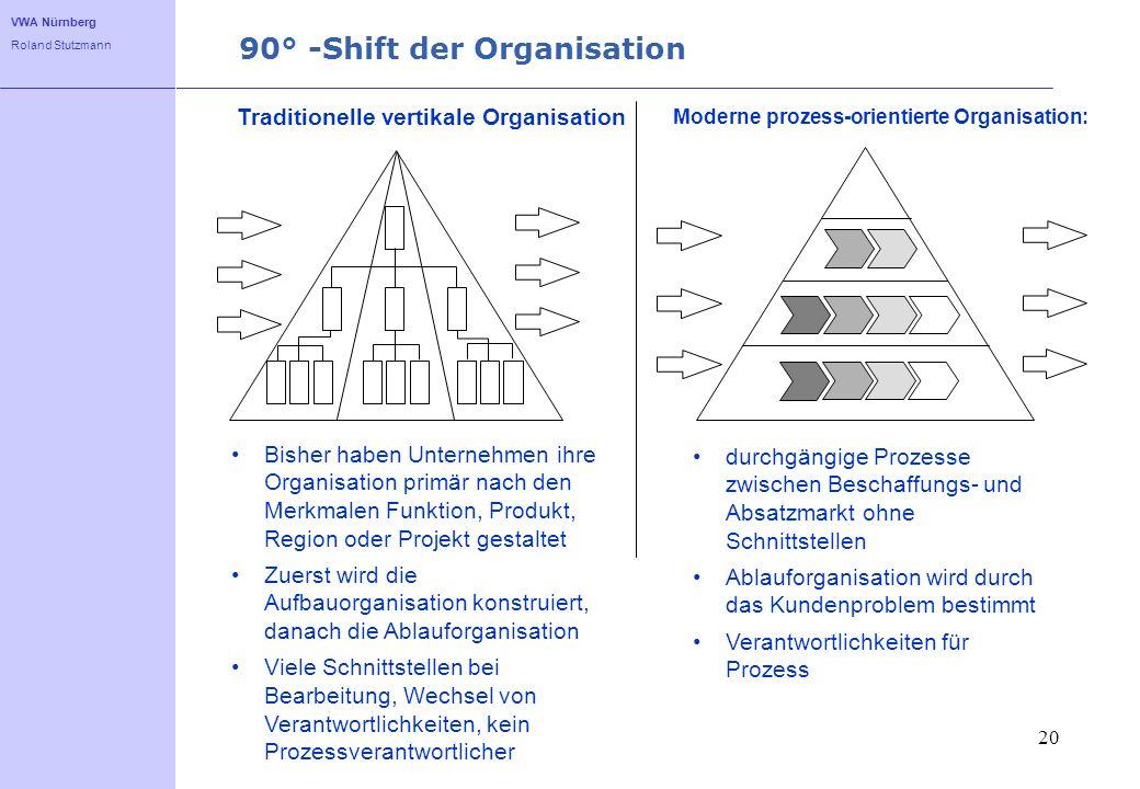 VWA Nürnberg Roland Stutzmann 20 90° -Shift der Organisation Bisher haben Unternehmen ihre Organisation primär nach den Merkmalen Funktion, Produkt, R
