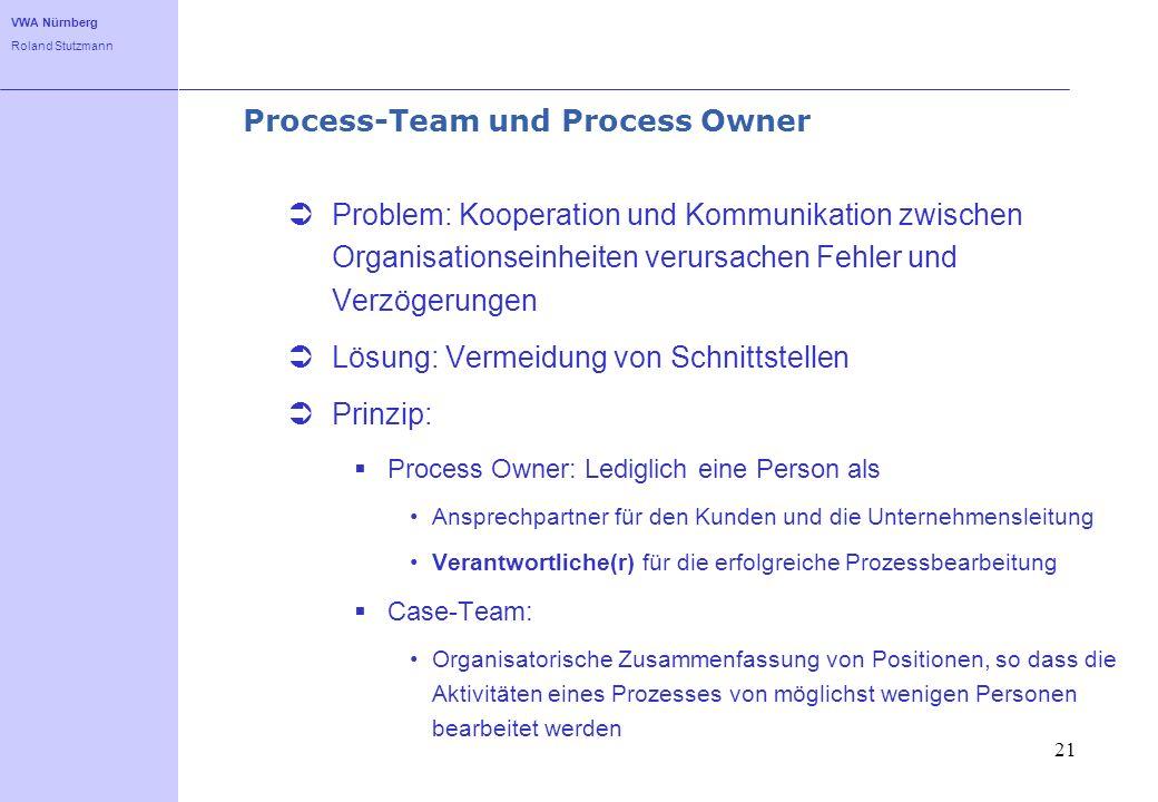 VWA Nürnberg Roland Stutzmann 21 Process-Team und Process Owner Problem: Kooperation und Kommunikation zwischen Organisationseinheiten verursachen Feh