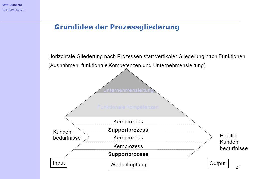 VWA Nürnberg Roland Stutzmann 25 Grundidee der Prozessgliederung Horizontale Gliederung nach Prozessen statt vertikaler Gliederung nach Funktionen Kun