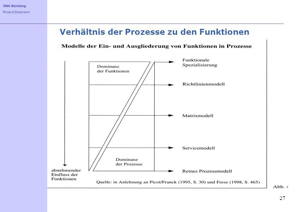 VWA Nürnberg Roland Stutzmann Verhältnis der Prozesse zu den Funktionen 27