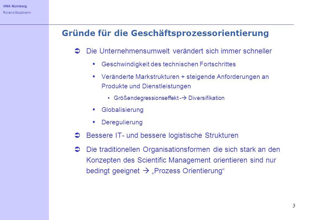 VWA Nürnberg Roland Stutzmann 3 Gründe für die Geschäftsprozessorientierung Die Unternehmensumwelt verändert sich immer schneller Geschwindigkeit des