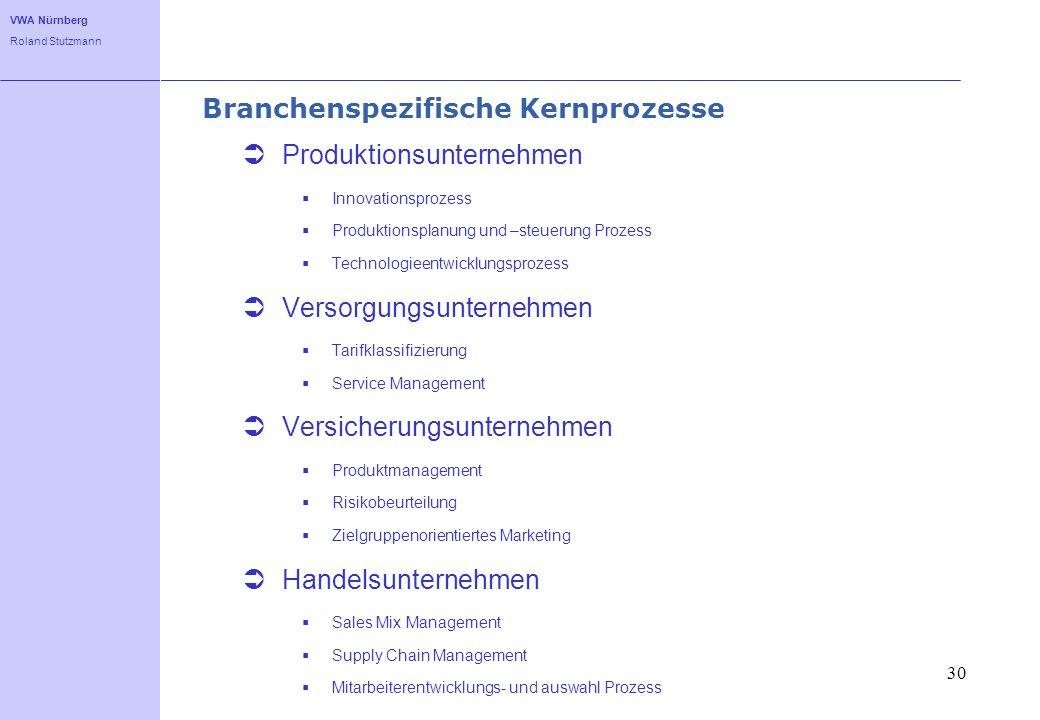 VWA Nürnberg Roland Stutzmann 30 Branchenspezifische Kernprozesse Produktionsunternehmen Innovationsprozess Produktionsplanung und –steuerung Prozess