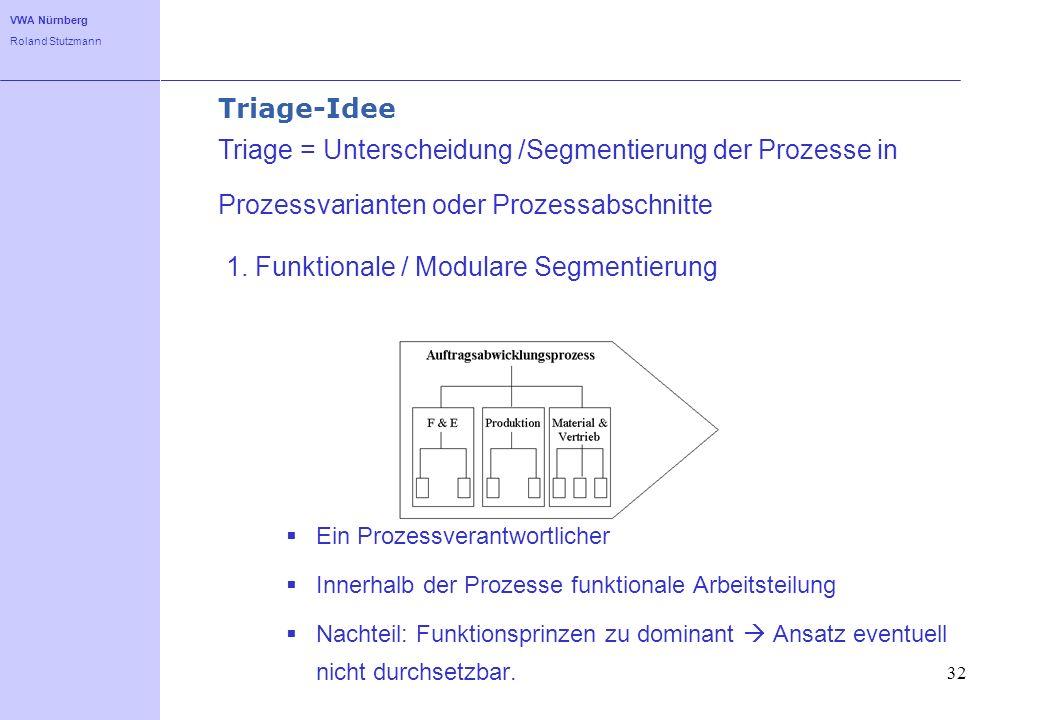 VWA Nürnberg Roland Stutzmann 32 Triage-Idee 1. Funktionale / Modulare Segmentierung Ein Prozessverantwortlicher Innerhalb der Prozesse funktionale Ar
