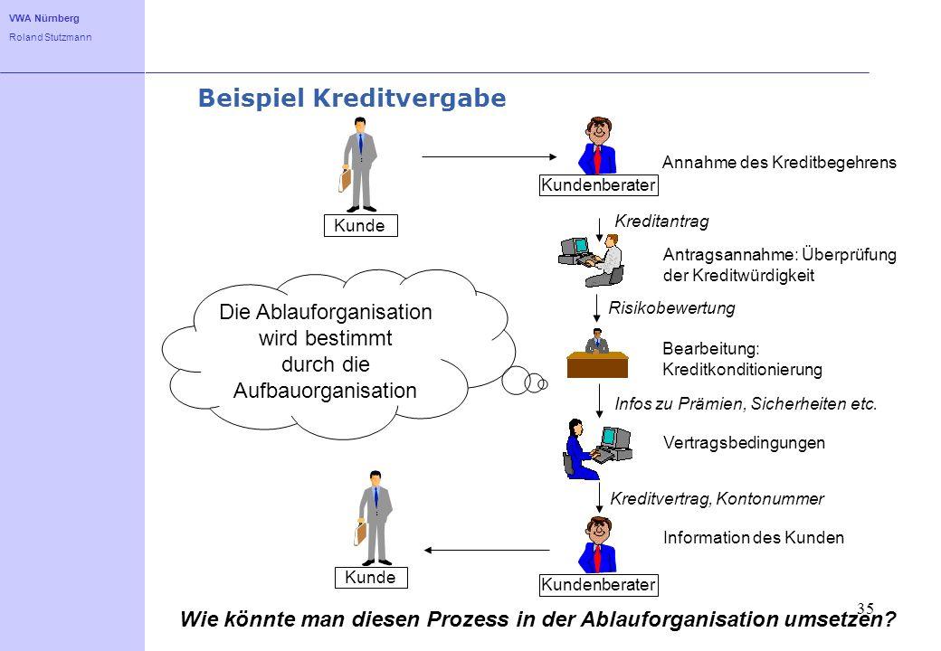 VWA Nürnberg Roland Stutzmann 35 Beispiel Kreditvergabe Die Ablauforganisation wird bestimmt durch die Aufbauorganisation Annahme des Kreditbegehrens