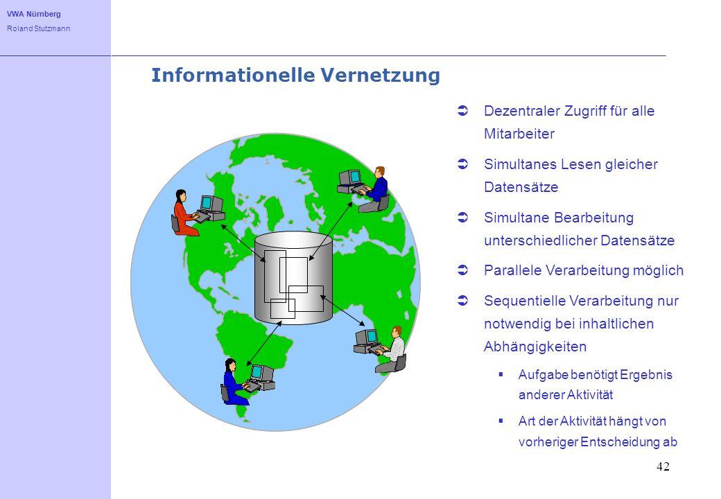 VWA Nürnberg Roland Stutzmann 42 Informationelle Vernetzung Dezentraler Zugriff für alle Mitarbeiter Simultanes Lesen gleicher Datensätze Simultane Be