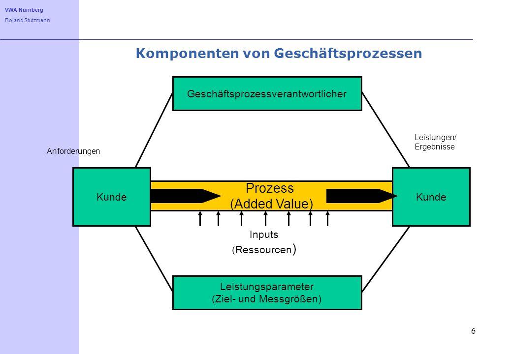 VWA Nürnberg Roland Stutzmann 6 Kunde Prozess (Added Value) Kunde Geschäftsprozessverantwortlicher Leistungsparameter (Ziel- und Messgrößen) Inputs (R