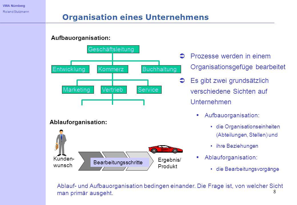 VWA Nürnberg Roland Stutzmann 8 Organisation eines Unternehmens Prozesse werden in einem Organisationsgefüge bearbeitet Es gibt zwei grundsätzlich ver