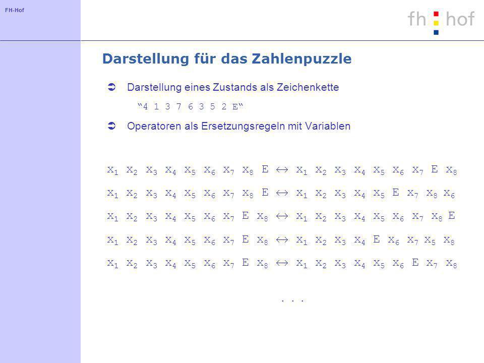 FH-Hof Darstellung für das Zahlenpuzzle Darstellung eines Zustands als Zeichenkette 4 1 3 7 6 3 5 2 E Operatoren als Ersetzungsregeln mit Variablen x 1 x 2 x 3 x 4 x 5 x 6 x 7 x 8 E x 1 x 2 x 3 x 4 x 5 x 6 x 7 E x 8 x 1 x 2 x 3 x 4 x 5 x 6 x 7 x 8 E x 1 x 2 x 3 x 4 x 5 E x 7 x 8 x 6 x 1 x 2 x 3 x 4 x 5 x 6 x 7 E x 8 x 1 x 2 x 3 x 4 x 5 x 6 x 7 x 8 E x 1 x 2 x 3 x 4 x 5 x 6 x 7 E x 8 x 1 x 2 x 3 x 4 E x 6 x 7 x 5 x 8 x 1 x 2 x 3 x 4 x 5 x 6 x 7 E x 8 x 1 x 2 x 3 x 4 x 5 x 6 E x 7 x 8...