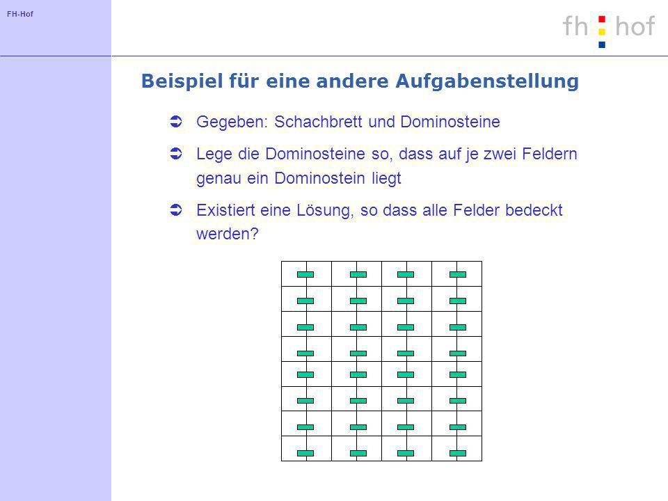 FH-Hof Beispiel für eine andere Aufgabenstellung Gegeben: Schachbrett und Dominosteine Lege die Dominosteine so, dass auf je zwei Feldern genau ein Dominostein liegt Existiert eine Lösung, so dass alle Felder bedeckt werden