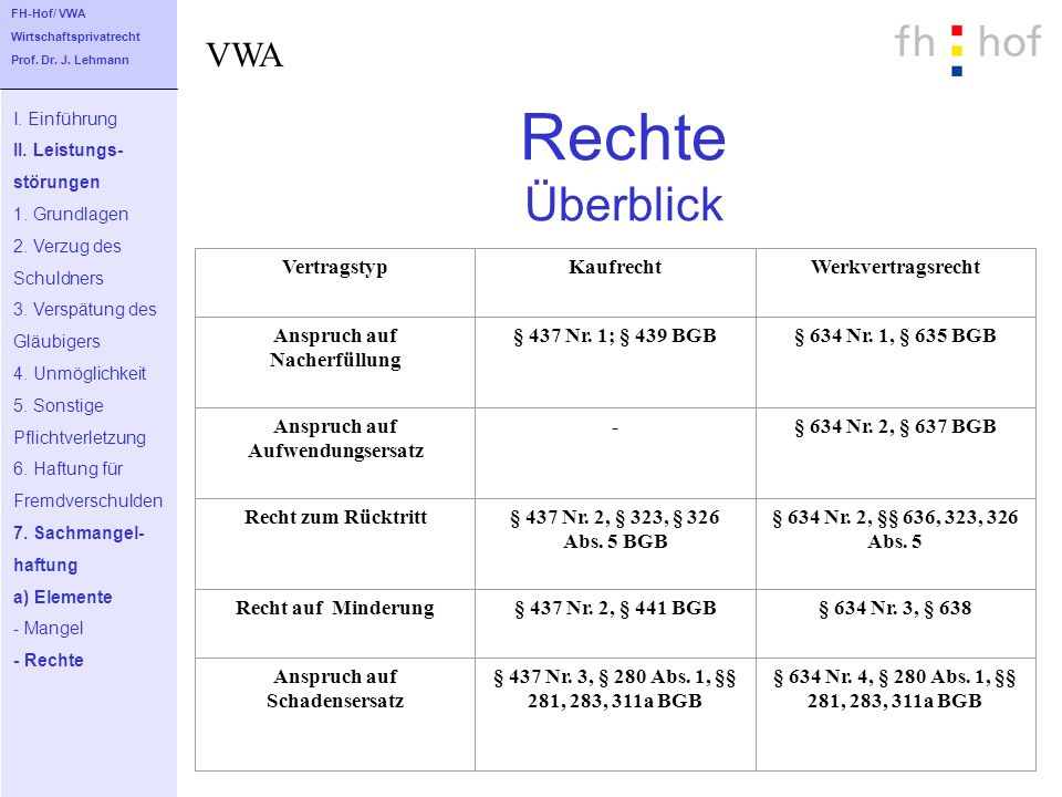 Rechte Überblick I. Einführung II. Leistungs- störungen 1. Grundlagen 2. Verzug des Schuldners 3. Verspätung des Gläubigers 4. Unmöglichkeit 5. Sonsti