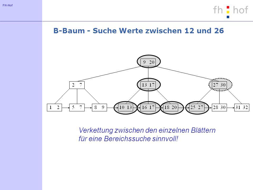 FH-Hof B-Baum - Einfügen von Einträgen Suche das Blatt, in das der neue Wert eingefügt werden muss Ausreichend Speicherplatz in dem Knoten vorhanden: JA:Wert einfügen NEIN:Blattknoten (und bei Bedarf Elternknoten) teilen Referenzen zwischen dem neuen Wert und den zugehörigen Einträgen herstellen