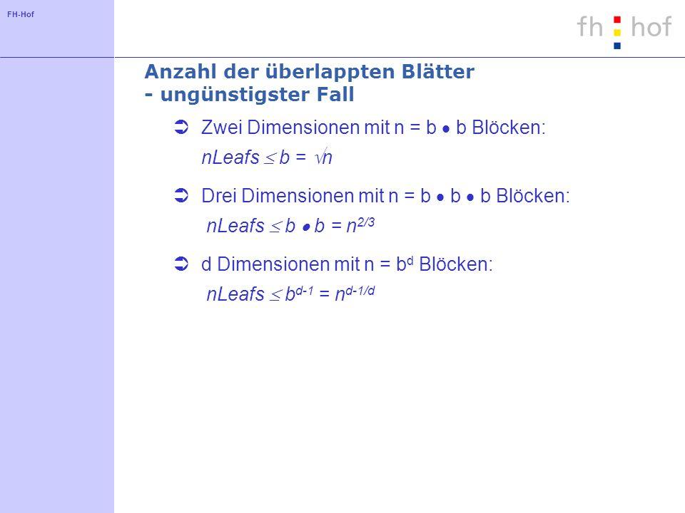 FH-Hof Anzahl der überlappten Blätter - ungünstigster Fall Zwei Dimensionen mit n = b b Blöcken: nLeafs b = n Drei Dimensionen mit n = b b b Blöcken: nLeafs b b = n 2/3 d Dimensionen mit n = b d Blöcken: nLeafs b d-1 = n d-1/d
