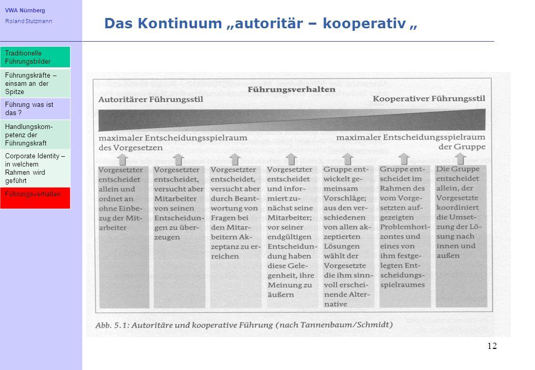 VWA Nürnberg Roland Stutzmann Das Kontinuum autoritär – kooperativ 12 Traditionelle Führungsbilder Führungskräfte – einsam an der Spitze Führung was i