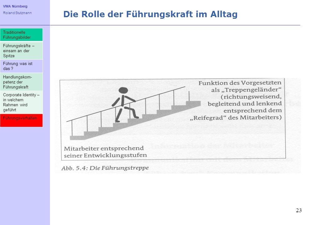 VWA Nürnberg Roland Stutzmann Die Rolle der Führungskraft im Alltag 23 Traditionelle Führungsbilder Führungskräfte – einsam an der Spitze Führung was