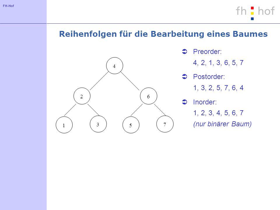 FH-Hof Reihenfolgen für die Bearbeitung eines Baumes Preorder: 4, 2, 1, 3, 6, 5, 7 Postorder: 1, 3, 2, 5, 7, 6, 4 Inorder: 1, 2, 3, 4, 5, 6, 7 (nur bi