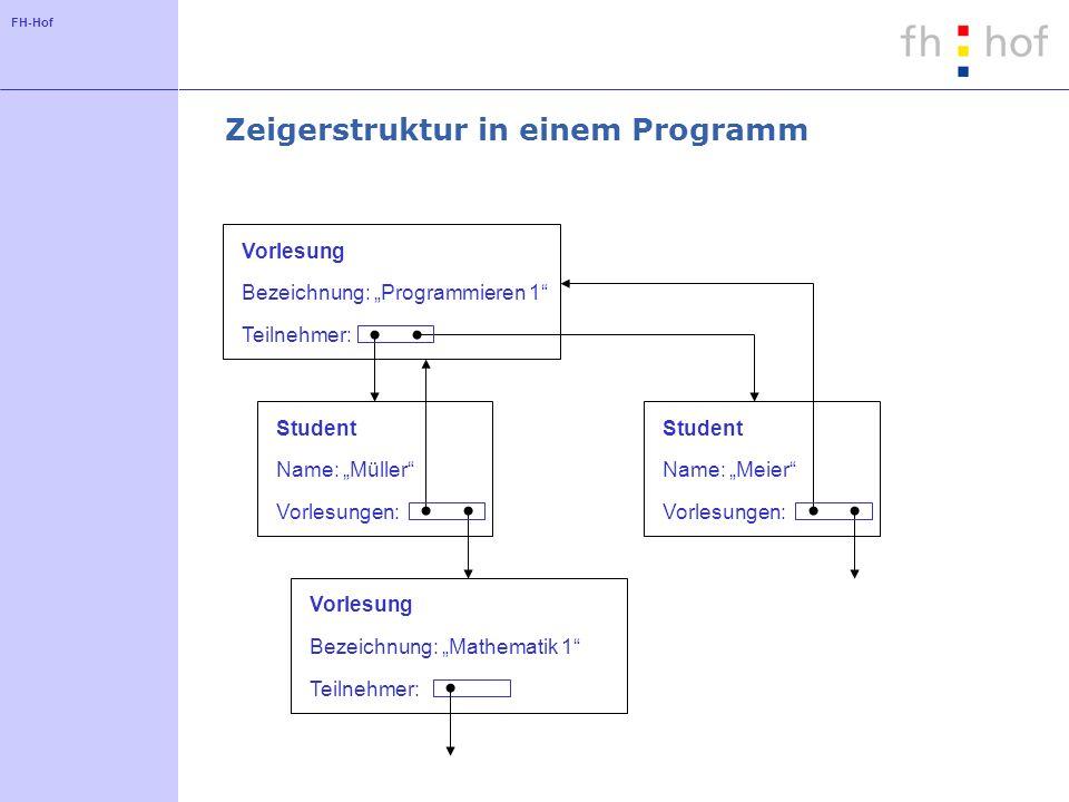 FH-Hof Zeigerstruktur in einem Programm Vorlesung Bezeichnung: Programmieren 1 Teilnehmer: Student Name: Müller Vorlesungen: Student Name: Meier Vorle