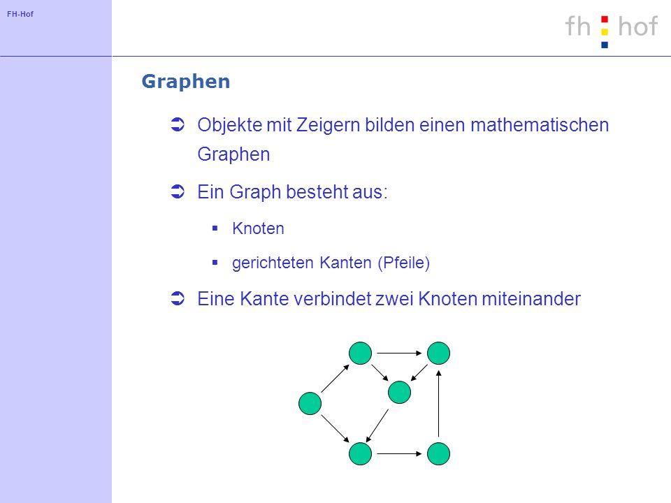FH-Hof Graphen Objekte mit Zeigern bilden einen mathematischen Graphen Ein Graph besteht aus: Knoten gerichteten Kanten (Pfeile) Eine Kante verbindet
