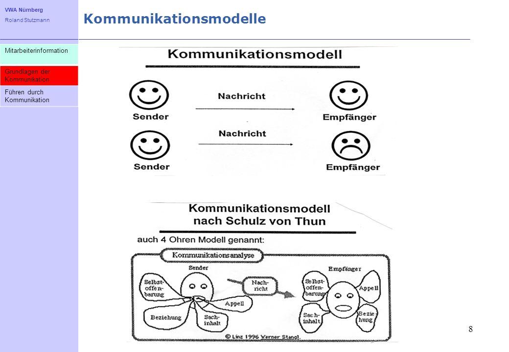 VWA Nürnberg Roland Stutzmann Kommunikationsmodelle 8 Mitarbeiterinformation Grundlagen der Kommunikation Führen durch Kommunikation