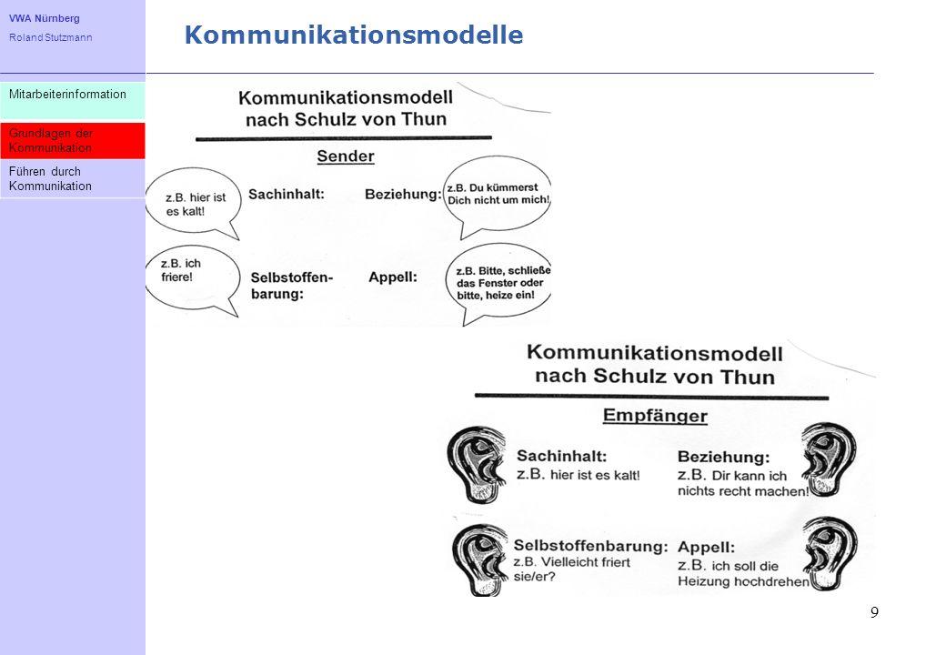 VWA Nürnberg Roland Stutzmann Die vier Seiten einer Nachricht 10 Mitarbeiterinformation Grundlagen der Kommunikation Führen durch Kommunikation Sachinhalt: Hier soll eine sachliche Information kommuniziert werden.