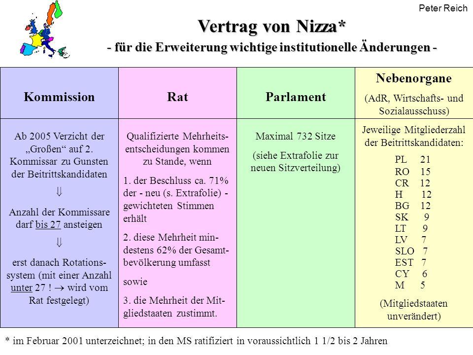 Peter Reich Vertrag von Nizza* - für die Erweiterung wichtige institutionelle Änderungen - Kommission Ab 2005 Verzicht der Großen auf 2. Kommissar zu