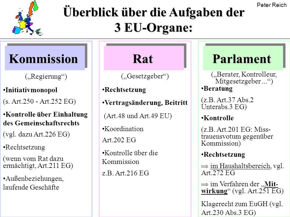 Peter Reich Überblick über die Aufgaben der 3 EU-Organe: KommissionRatParlament Initiativmonopol (s. Art.250 - Art.252 EG) Kontrolle über Einhaltung d