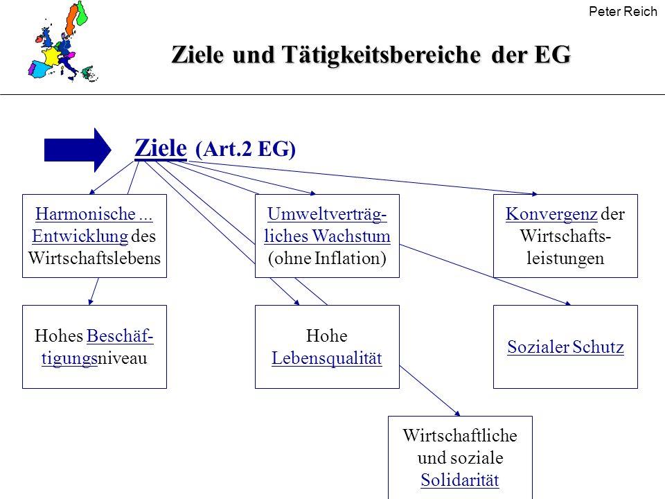 Peter Reich Ziele und Tätigkeitsbereiche der EG Ziele (Art.2 EG) Harmonische... Entwicklung des Wirtschaftslebens Hohes Beschäf- tigungsniveau Umweltv