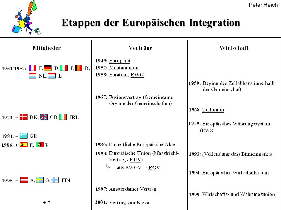 Peter Reich Europäischer Binnenmarkt Freier Warenverkehr Freier Personenverkehr Freier Dienst- leistungsverkehr Freier Kapitalverkehr Ziele der vier Grundfreiheiten: Liberalisierung und Harmonisierung durchwegs (ein einheitlicher Markt !)