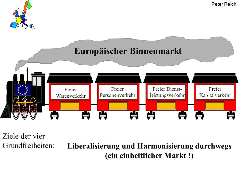 Peter Reich Europäischer Binnenmarkt Freier Warenverkehr Freier Personenverkehr Freier Dienst- leistungsverkehr Freier Kapitalverkehr Ziele der vier G