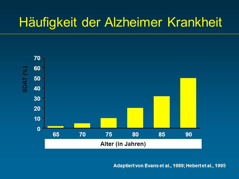 Häufigkeit der Alzheimer Krankheit Adaptiert von Evans et al., 1989; Hebert et al., 1995 70 60 50 40 30 20 10 0 SDAT (%) 657075808590 Alter (in Jahren