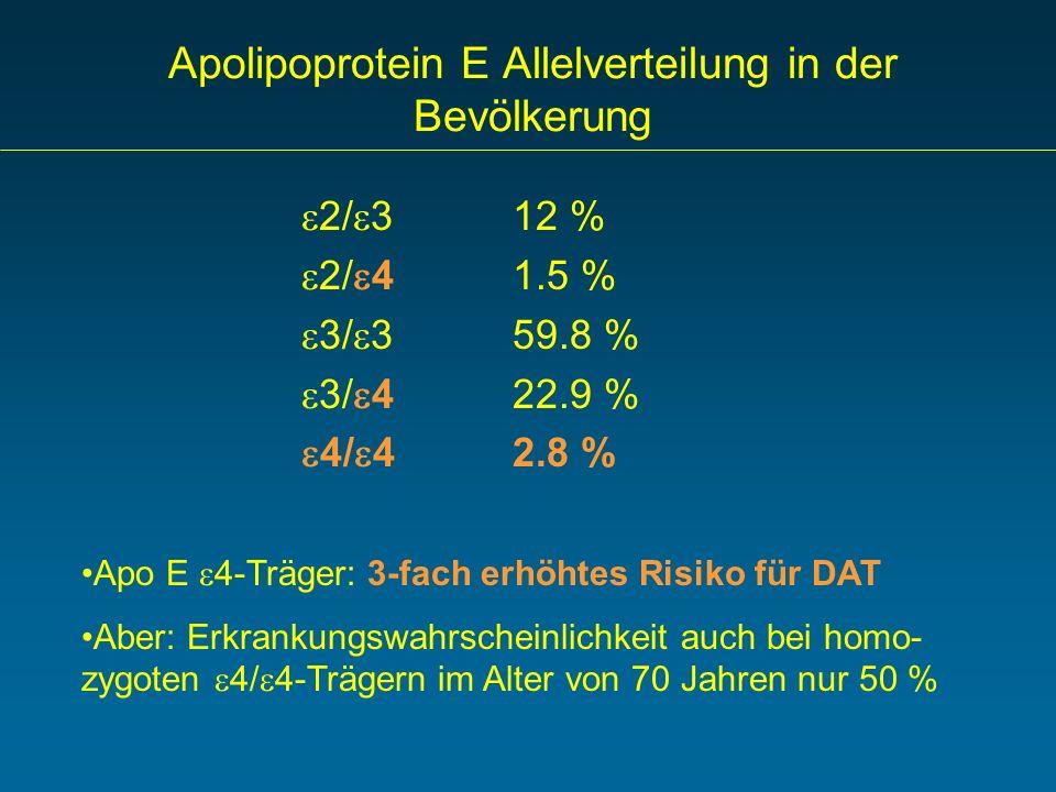 Apolipoprotein E Allelverteilung in der Bevölkerung 2/ 312 % 2/ 41.5 % 3/ 359.8 % 3/ 4 22.9 % 4/ 42.8 % Apo E 4-Träger: 3-fach erhöhtes Risiko für DAT