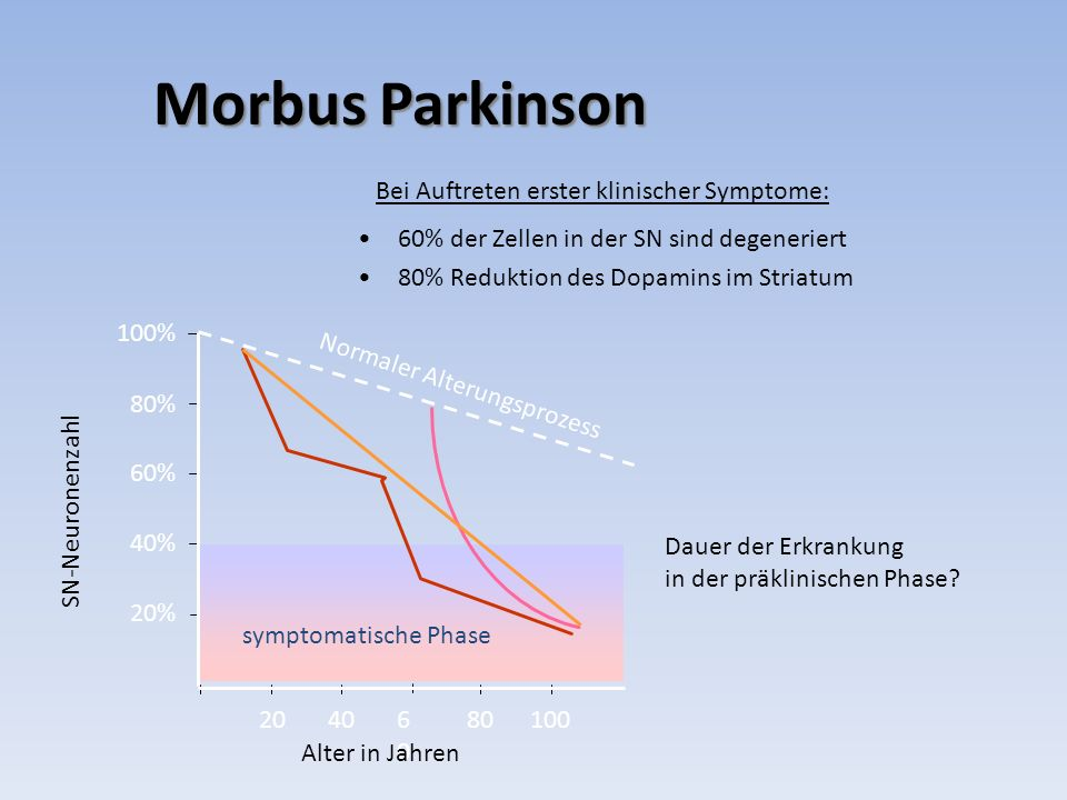 Morbus Parkinson 60% der Zellen in der SN sind degeneriert 80% Reduktion des Dopamins im Striatum Bei Auftreten erster klinischer Symptome: 100% 80% 6
