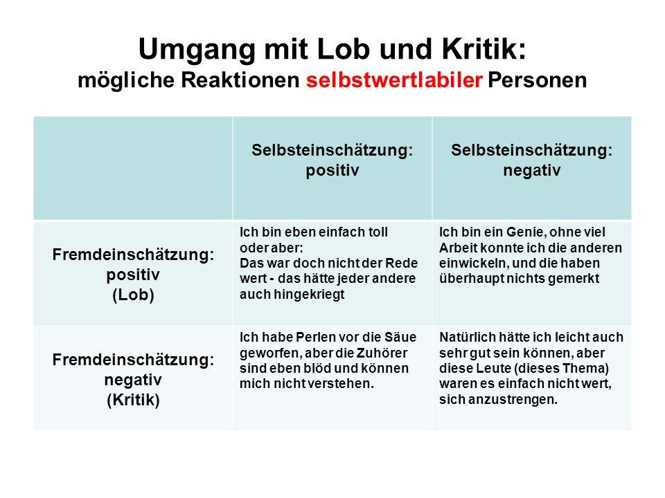 Umgang mit Lob und Kritik: mögliche Reaktionen selbstwertlabiler Personen Selbsteinschätzung: positiv Selbsteinschätzung: negativ Fremdeinschätzung: p
