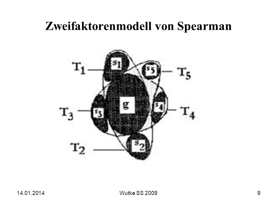 Zweifaktorenmodell von Spearman 14.01.20149Wutke SS 2009