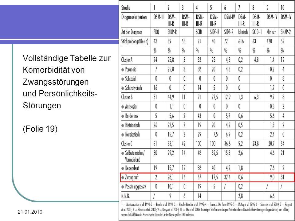 21.01.2010 28 Vollständige Tabelle zur Komorbidität von Zwangsstörungen und Persönlichkeits- Störungen (Folie 19)