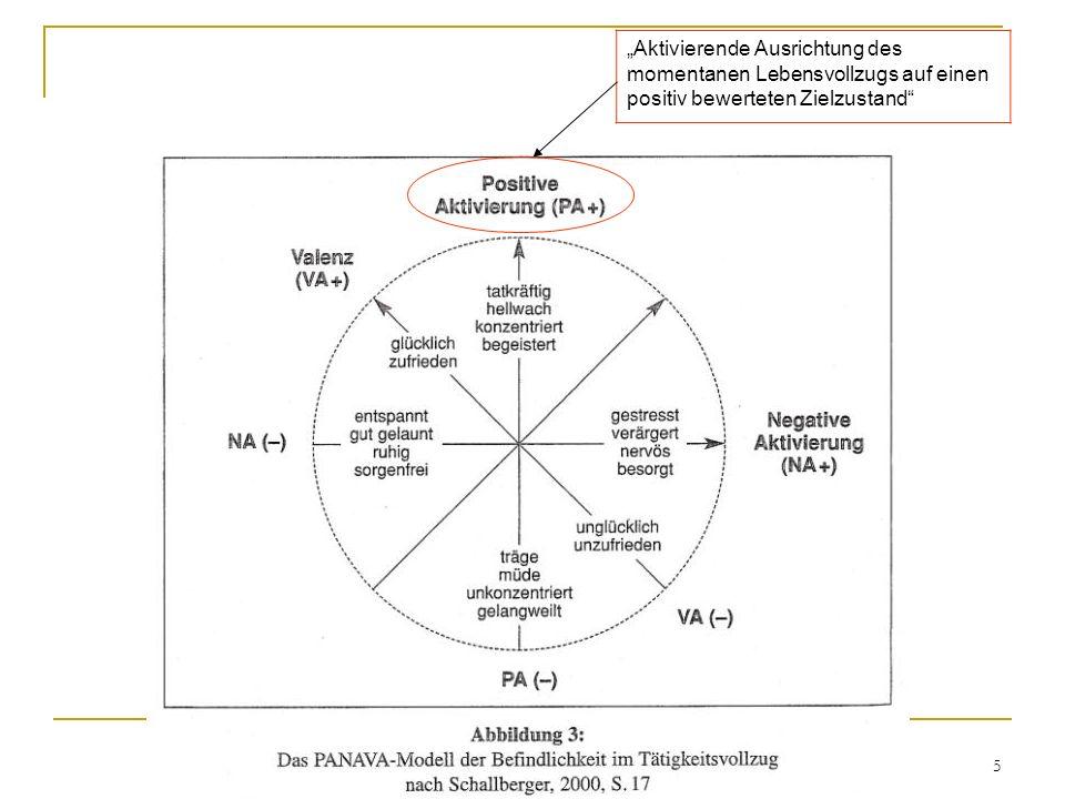 6 PANAVA: das Verfahren 10 bipolare Skalen zur Erfassung der aktuellen Befindlichkeit Skalen während des Tätigkeitsvollzugs einsetzbar motivationsrelevante Daten direkt aus der Tätigkeitsphase Vergleichbarkeit über verschiedene Tätigkeiten, Bedingungen und Zeitpunkte
