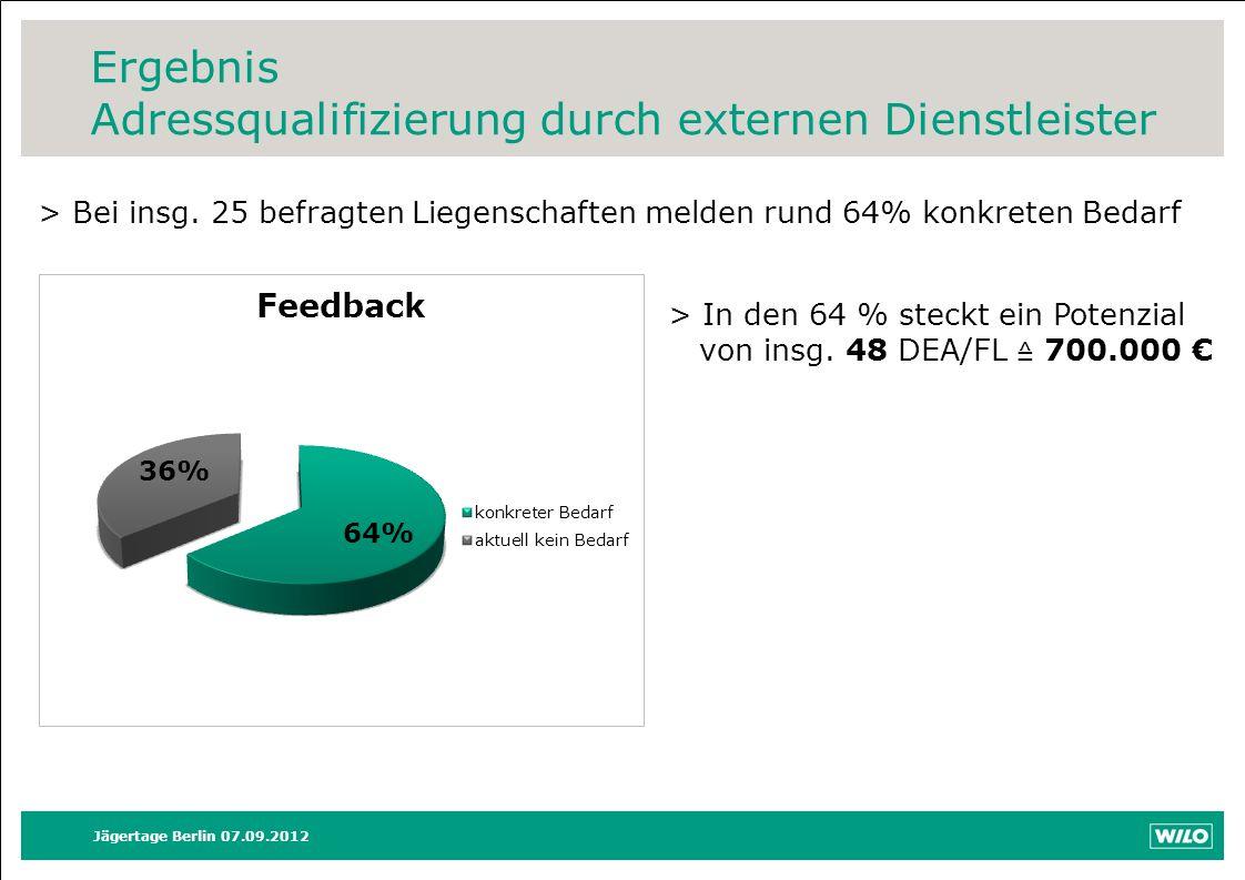 Jägertage Berlin 07.09.2012 > Bei insg. 25 befragten Liegenschaften melden rund 64% konkreten Bedarf Ergebnis Adressqualifizierung durch externen Dien
