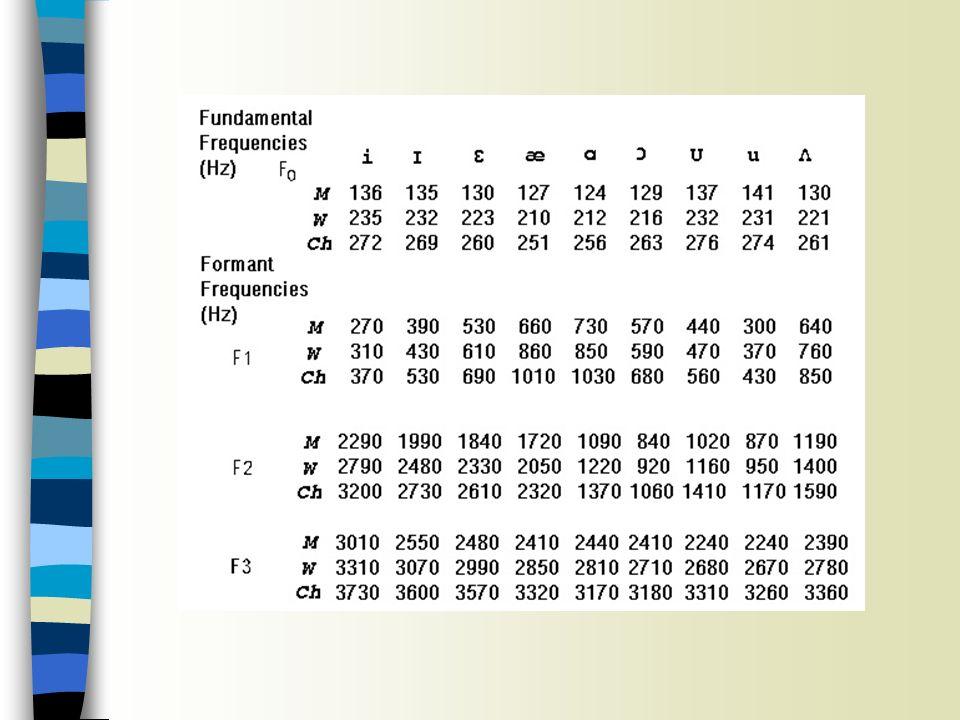 Messungen der Formantenwerte Sitzung 6 n Den Cursor in die Mitte des Vokals setzen n über den Menüeintrag Formant -> Show formants die Formanten im Spektrogramm anzeigen n Wieder über den Menüeintrag Formant -> Formant listing den jeweiligen Zeitpunkt sowie F1, F2, F3 und F4 auflisten