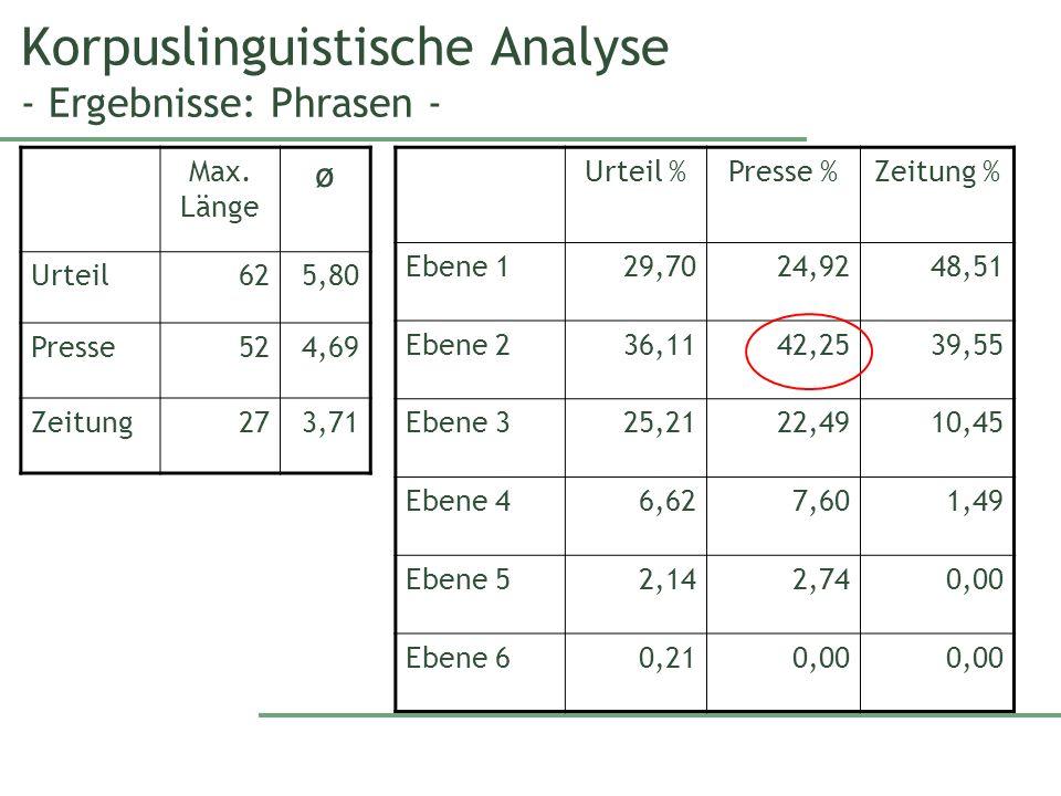 Korpuslinguistische Analyse - Ergebnisse: Phrasen - Max.