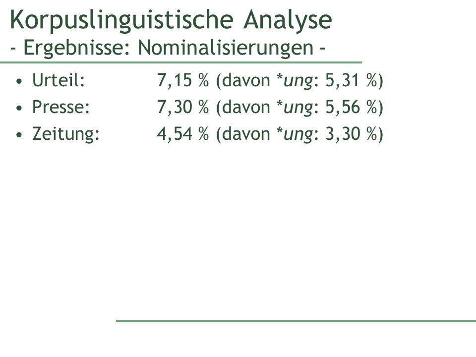 Korpuslinguistische Analyse - Ergebnisse: Nominalisierungen - Urteil: 7,15 % (davon *ung: 5,31 %) Presse: 7,30 % (davon *ung: 5,56 %) Zeitung: 4,54 % (davon *ung: 3,30 %)