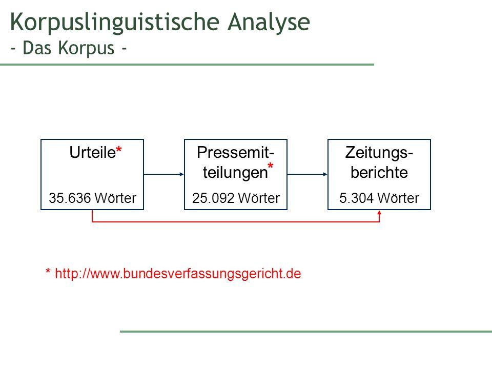 Korpuslinguistische Analyse - Das Korpus - Urteile 35.636 Wörter Pressemit- teilungen 25.092 Wörter Zeitungs- berichte 5.304 Wörter * * * http://www.bundesverfassungsgericht.de