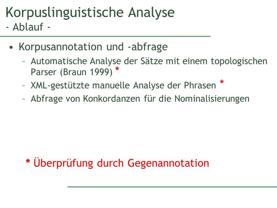 Korpuslinguistische Analyse - Ablauf - Korpusannotation und -abfrage –Automatische Analyse der Sätze mit einem topologischen Parser (Braun 1999) –XML-gestützte manuelle Analyse der Phrasen –Abfrage von Konkordanzen für die Nominalisierungen * * * Überprüfung durch Gegenannotation