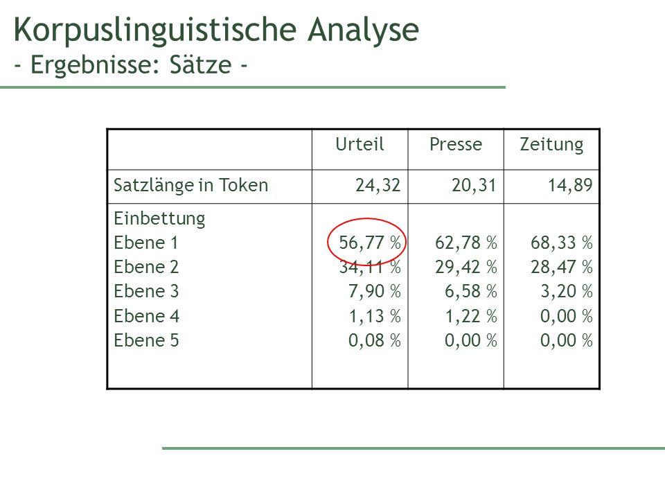 Korpuslinguistische Analyse - Ergebnisse: Sätze - UrteilPresseZeitung Satzlänge in Token24,3220,3114,89 Einbettung Ebene 1 Ebene 2 Ebene 3 Ebene 4 Ebene 5 56,77 % 34,11 % 7,90 % 1,13 % 0,08 % 62,78 % 29,42 % 6,58 % 1,22 % 0,00 % 68,33 % 28,47 % 3,20 % 0,00 %