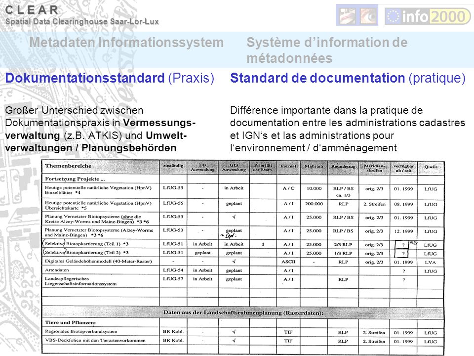 Metadaten InformationssystemSystème dinformation de métadonnées C L E A R Spatial Data Clearinghouse Saar-Lor-Lux Dokumentationsstandard (Praxis) Groß