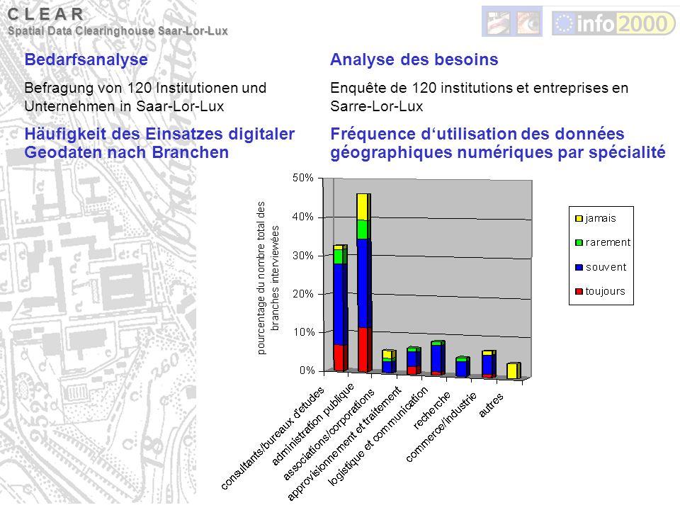 Bedarfsanalyse Befragung von 120 Institutionen und Unternehmen in Saar-Lor-Lux Häufigkeit des Einsatzes digitaler Geodaten nach Branchen Analyse des b