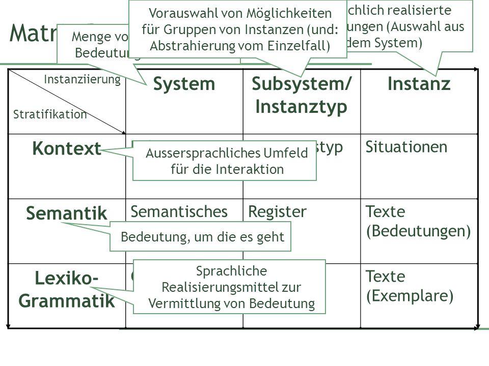 Instanziierung Stratifikation SystemSubsystem/ Instanztyp Instanz Kontext KulturSituationstypSituationen Semantik Semantisches System RegisterTexte (B