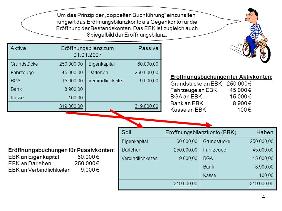 4 AktivaEröffnungsbilanz zum 01.01.2007 Passiva Grundstücke250.000,00Eigenkapital60.000,00 Fahrzeuge45.000,00Darlehen250.000,00 BGA15.000,00Verbindlic