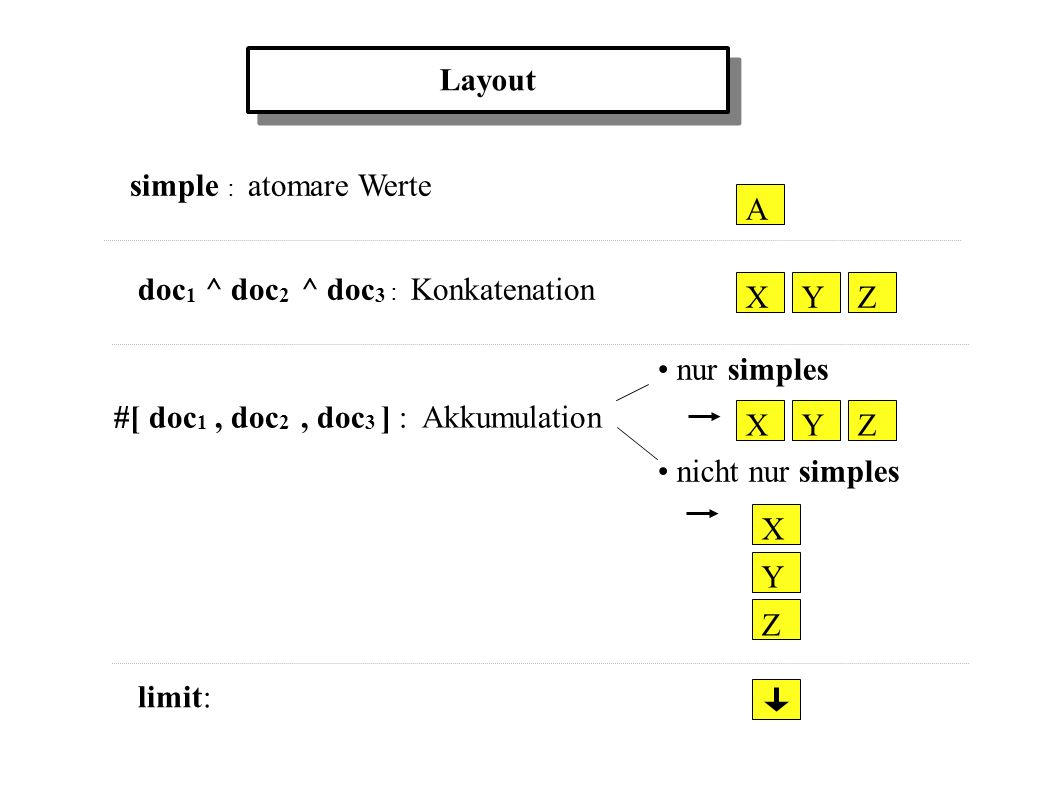 simple : atomare Werte doc 1 ^ doc 2 ^ doc 3 : Konkatenation ZXY A #[ doc 1, doc 2, doc 3 ] : Akkumulation nur simples nicht nur simples Layout ZXY X Y Z limit: