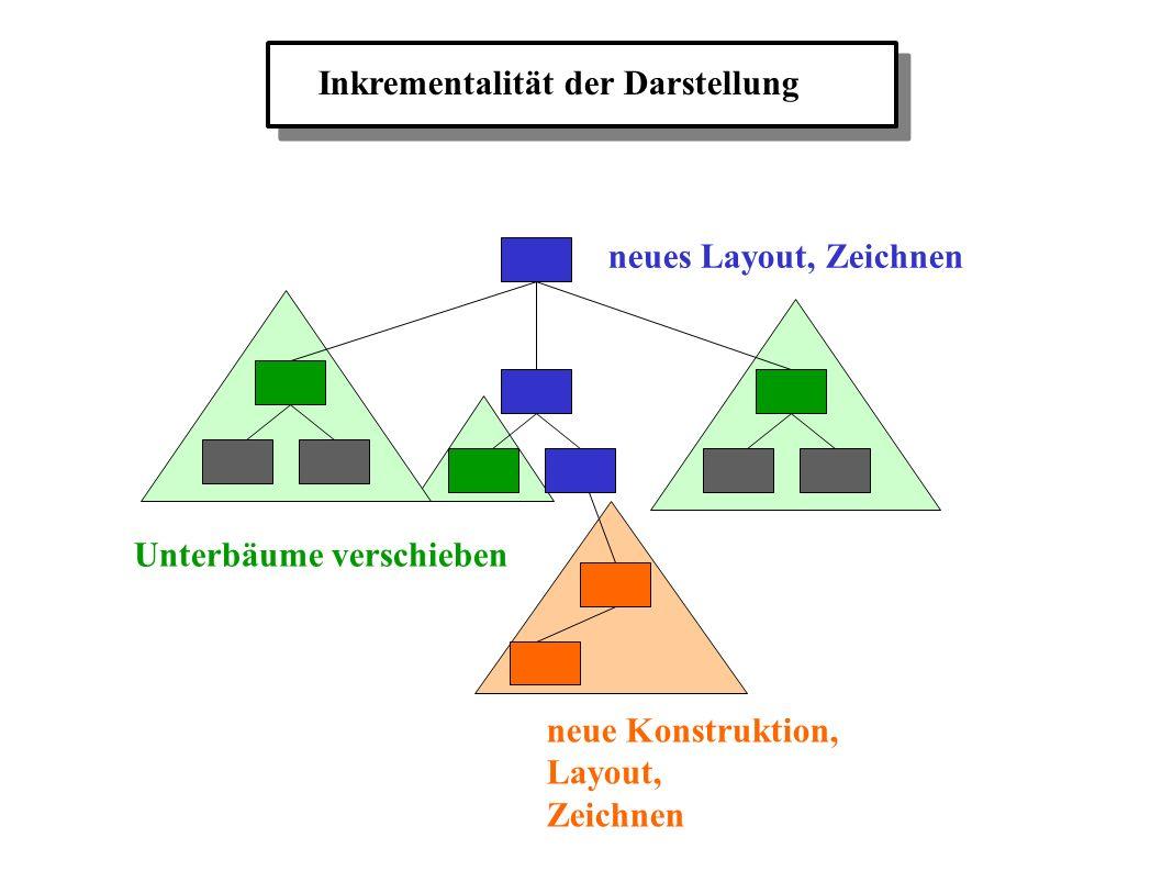 Inkrementalität der Darstellung neue Konstruktion, Layout, Zeichnen neues Layout, Zeichnen Unterbäume verschieben