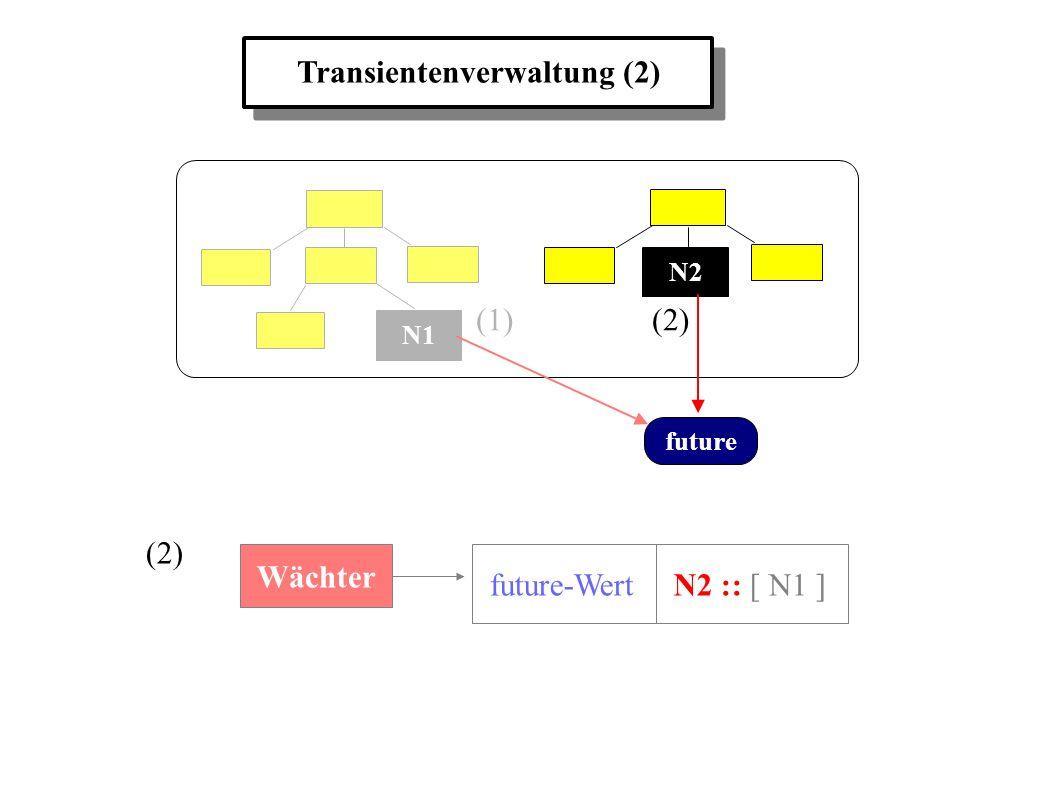 Transientenverwaltung (2) N1 N2 future (1) (2) Wächter future-WertN2 :: [ N1 ]