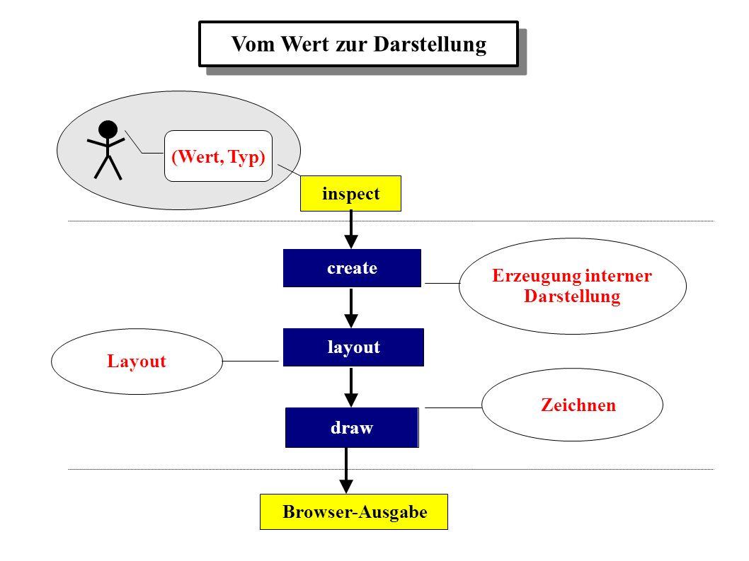 layout draw Layout Zeichnen create Erzeugung interner Darstellung inspectBrowser-Ausgabe Vom Wert zur Darstellung (Wert, Typ)